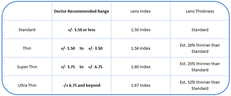 4043262f2d lens thickness chart. Coatings