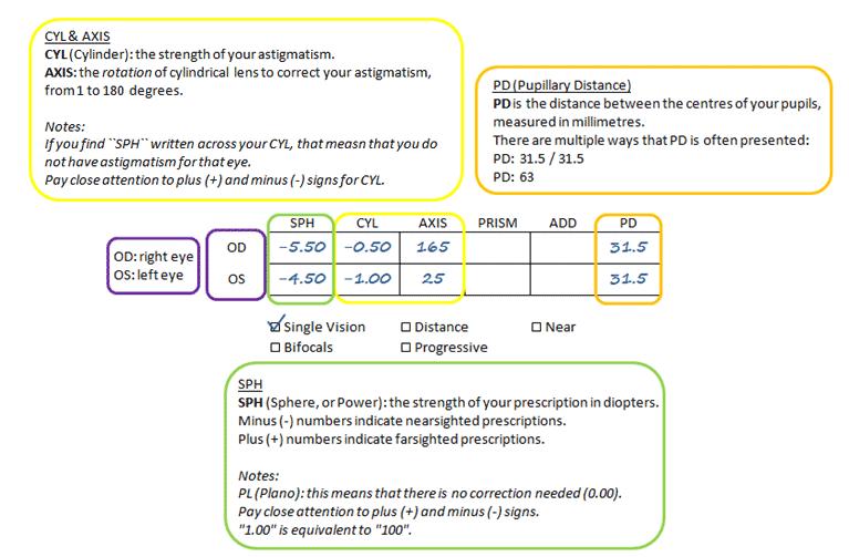 SV prescription sample 2 explained