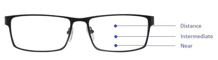 Illustration of progressive lenses